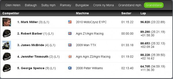 2010 TT Zero Results List