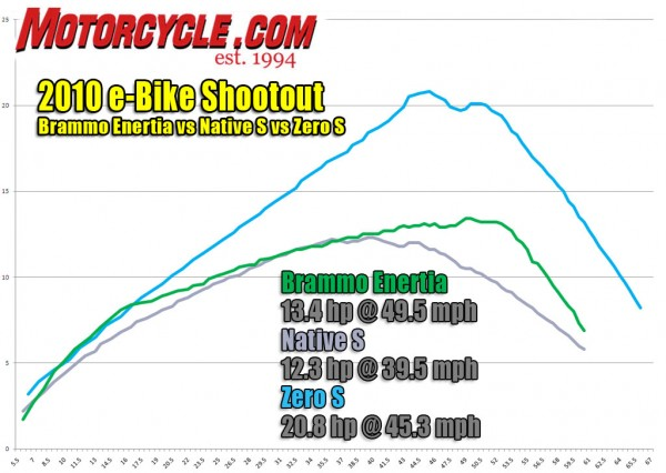 Zero S vs. Brammo Enertia vs. Native GPRS Dyno Run