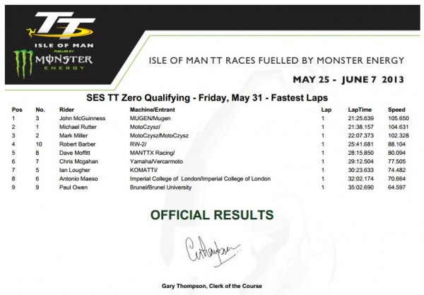 2013-ttzero-qualifying-times-by-team-entries